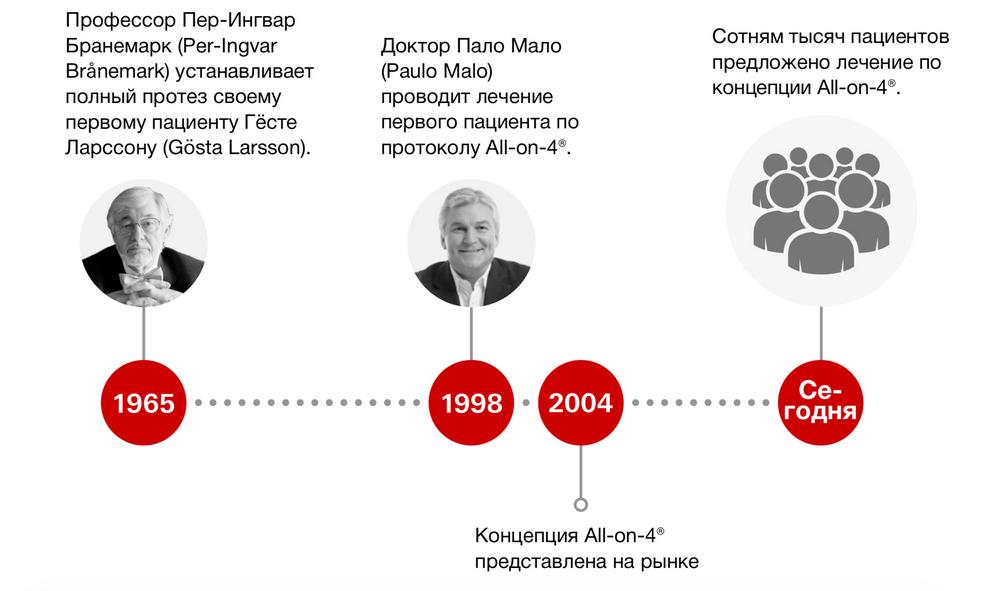 Инфографика о истории развития метода All-on-4