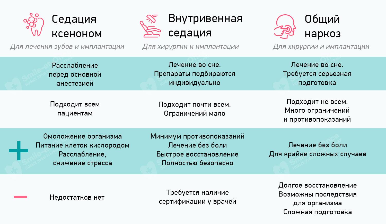Различия видов седации