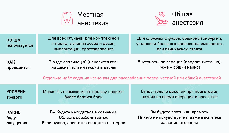 сравнение местной и общей анестезии